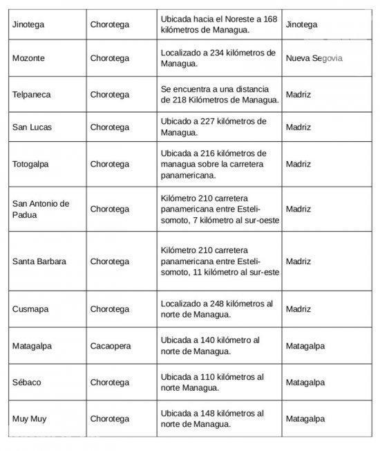Actuales Pueblos Indigenas De Nicaragua Nicaragua
